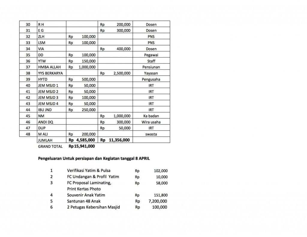 Laporan keuangan 2